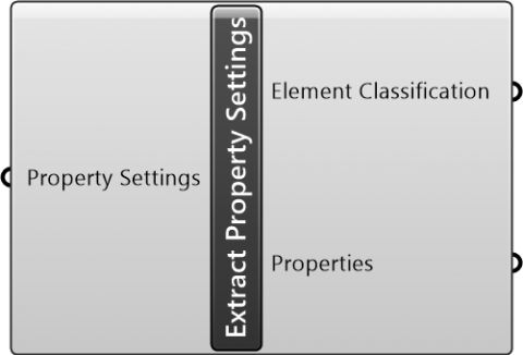 Extract Property Settings